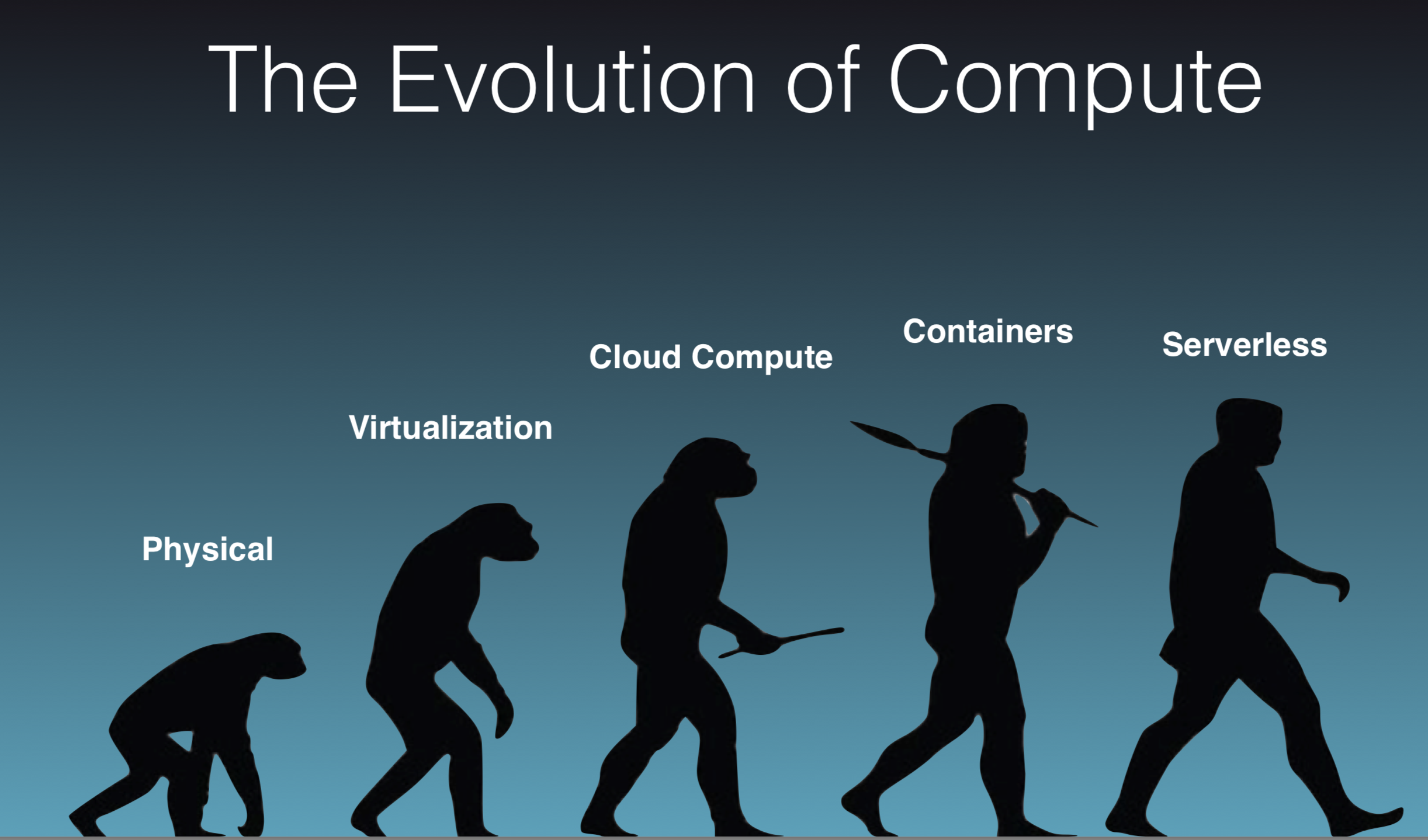 evolutionofcloud